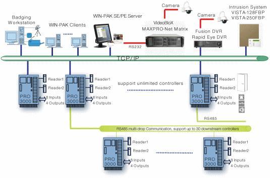 card reader wiring diagram honeywell block and schematic diagrams u2022 rh lazysupply co